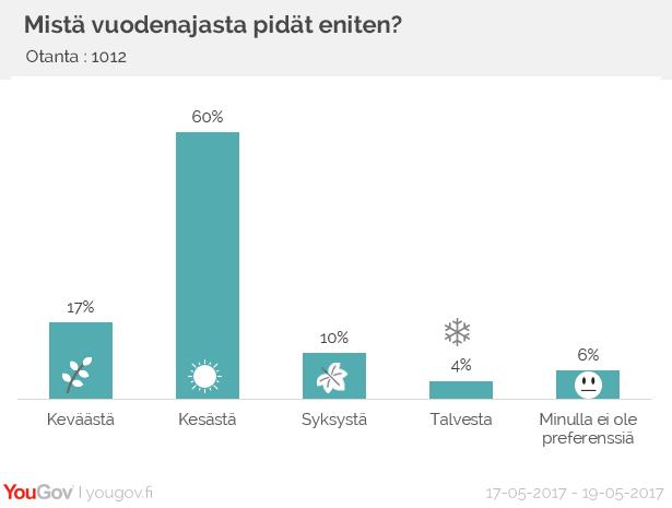 Kesä on suomalaisille mieluisin