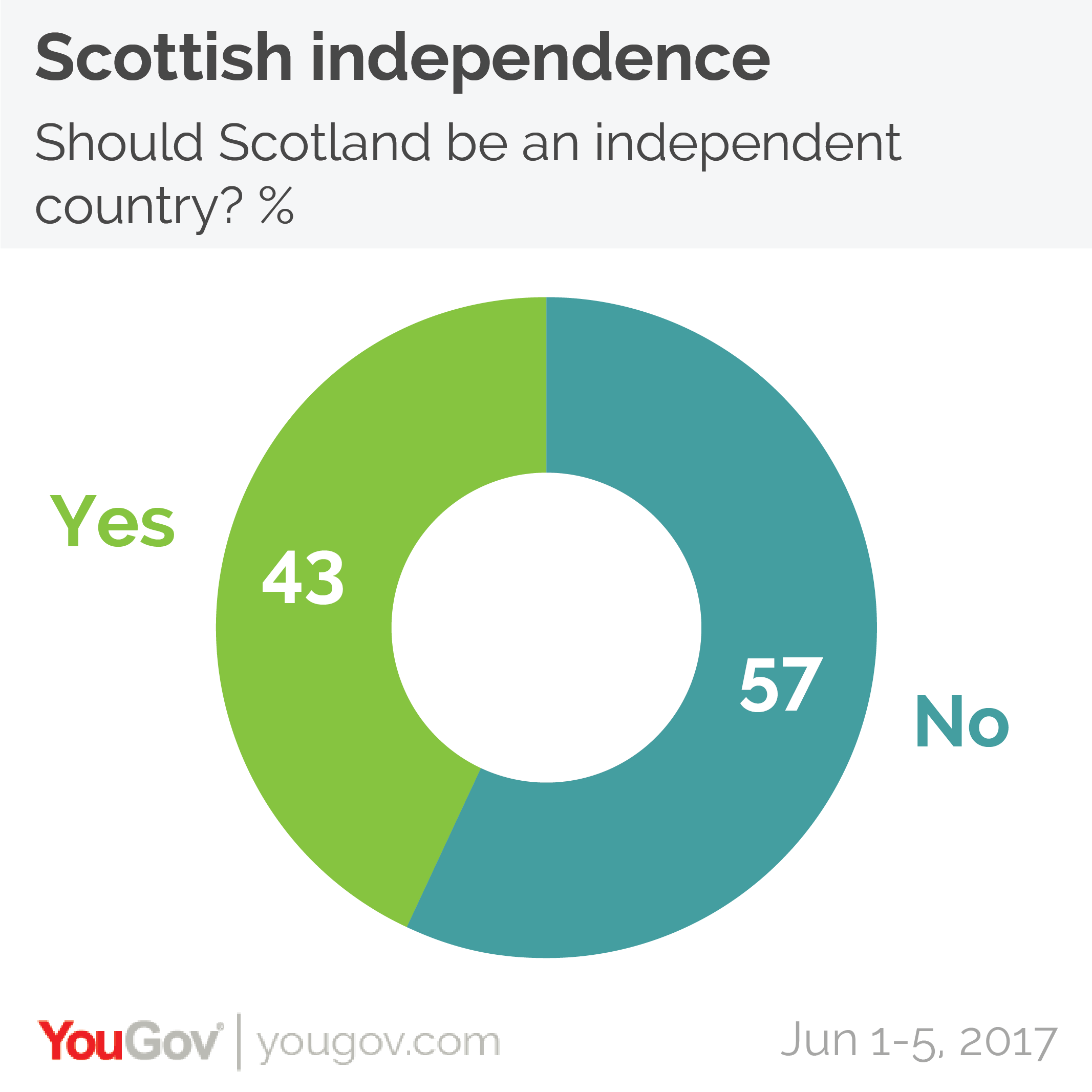 On the independence question, Scots are split 57% no and 43% yes, having been split 55%/45% at the time of the last survey in mid-May.