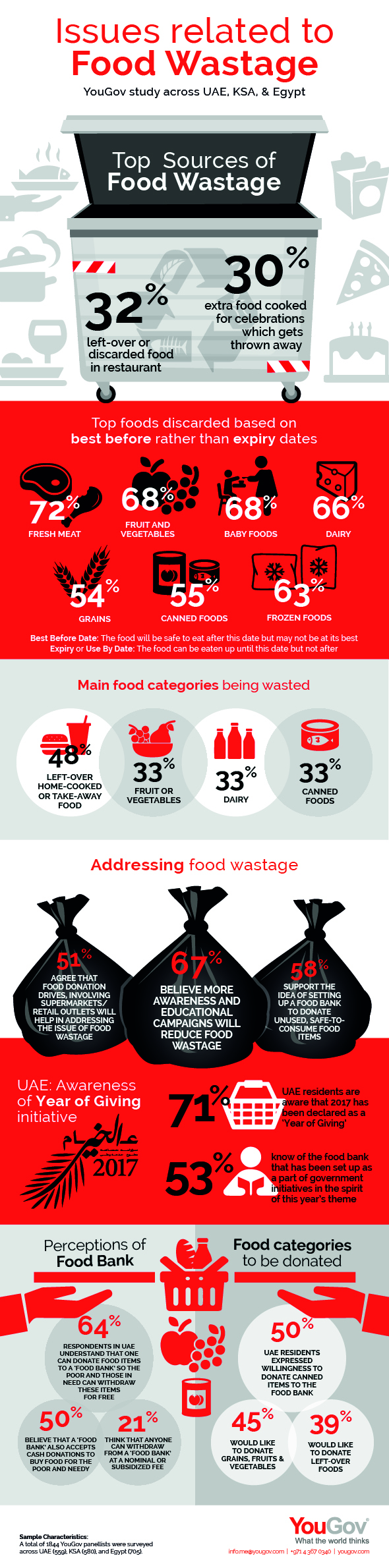Issues Related to Food Wastage Infographic