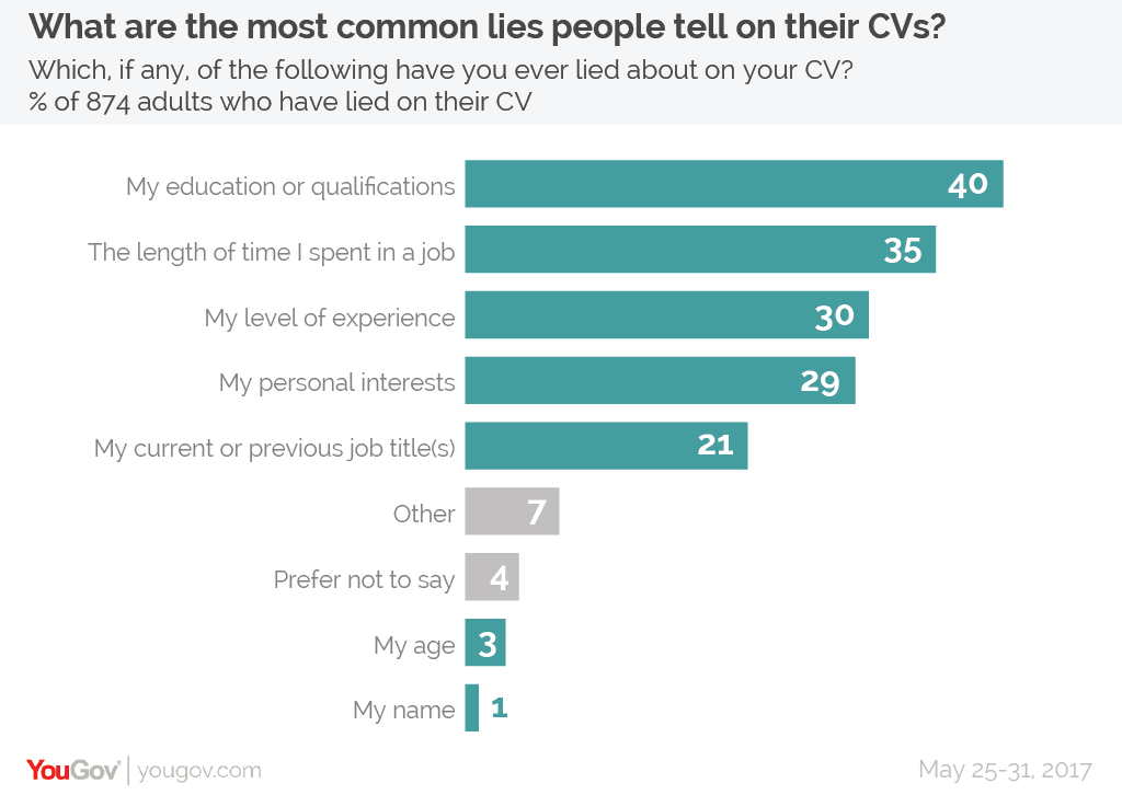 The Most Common Lies People Tell On Their Cvs Yougov