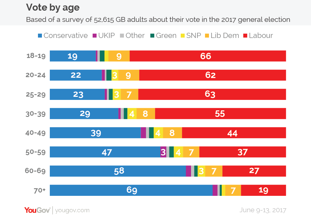 YouGov How Britain Voted At The General Election - Us election results map change by age