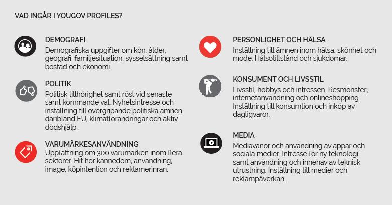 Vad ingår i YouGov Profiles?