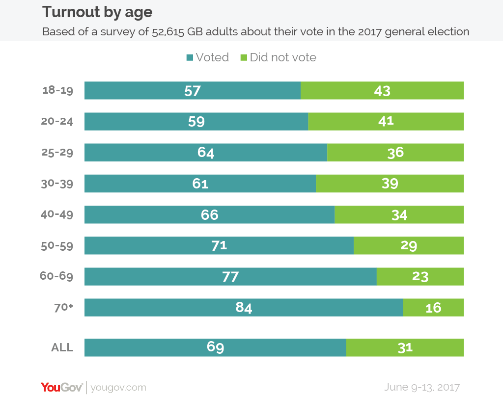 YouGov | How Britain voted at the 2017 general election
