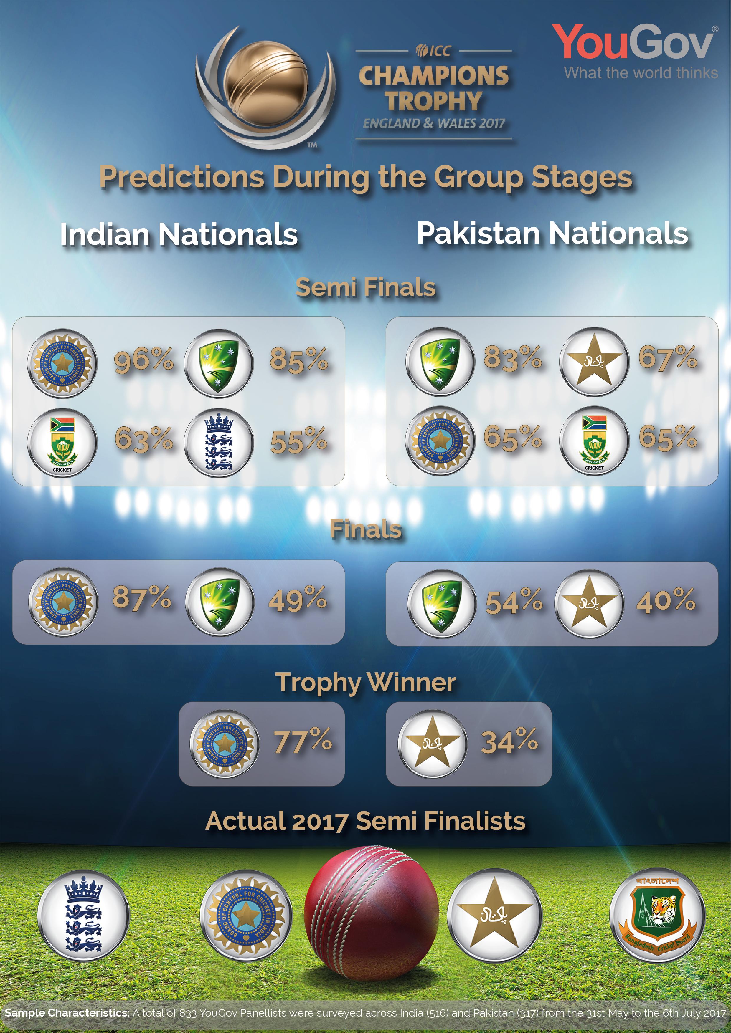 ICC Predictions