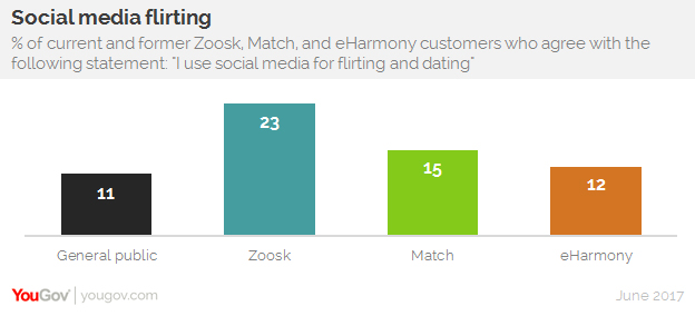 Is match com or eharmony better