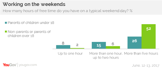 Around One In Four Parents (26%) Have More Than Five Hours Of Free Time On  The Weekend, While 52% Of Non Parents And Parents Of Adults Do.
