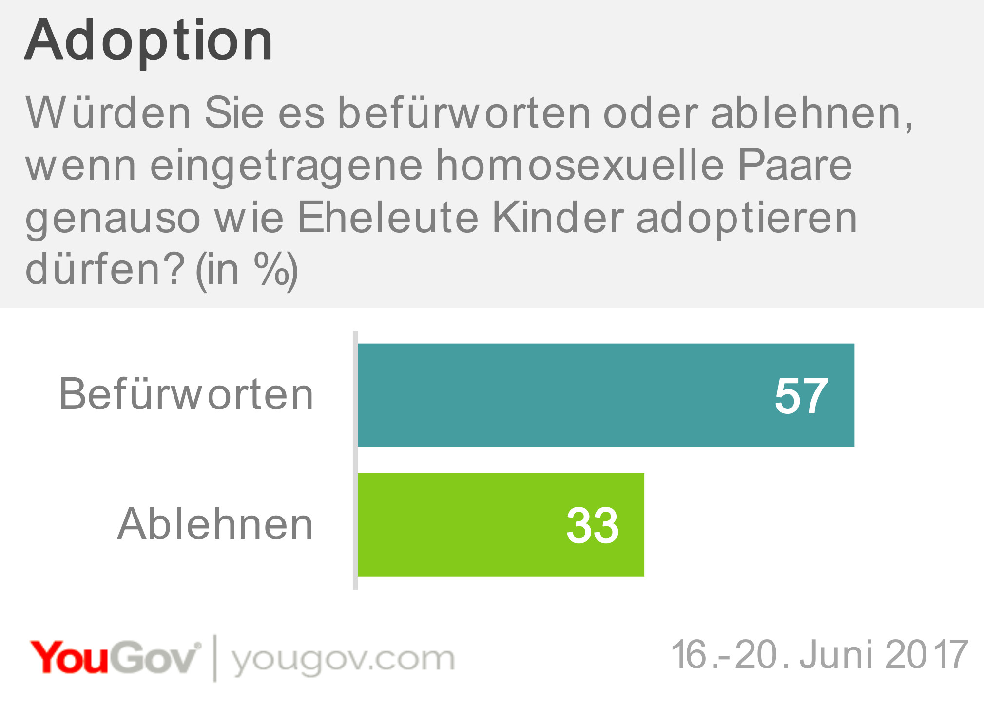 Adoption für alle