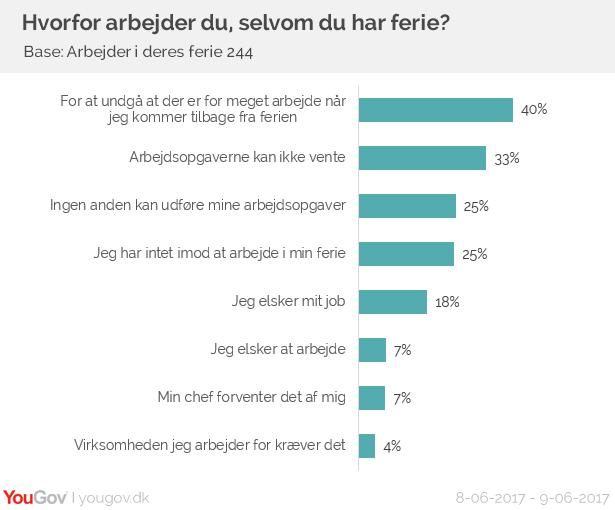 Hvorfor arbejder danskerne i deres ferie?