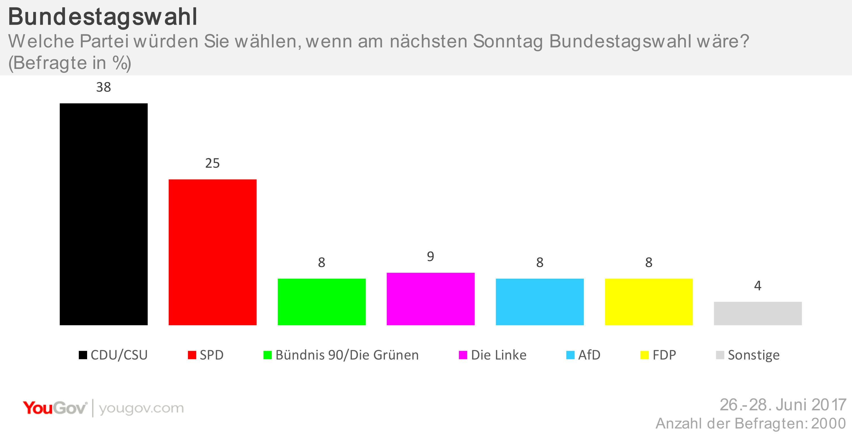 Sonntagsfrage Bundestagswahl 29.06.2017