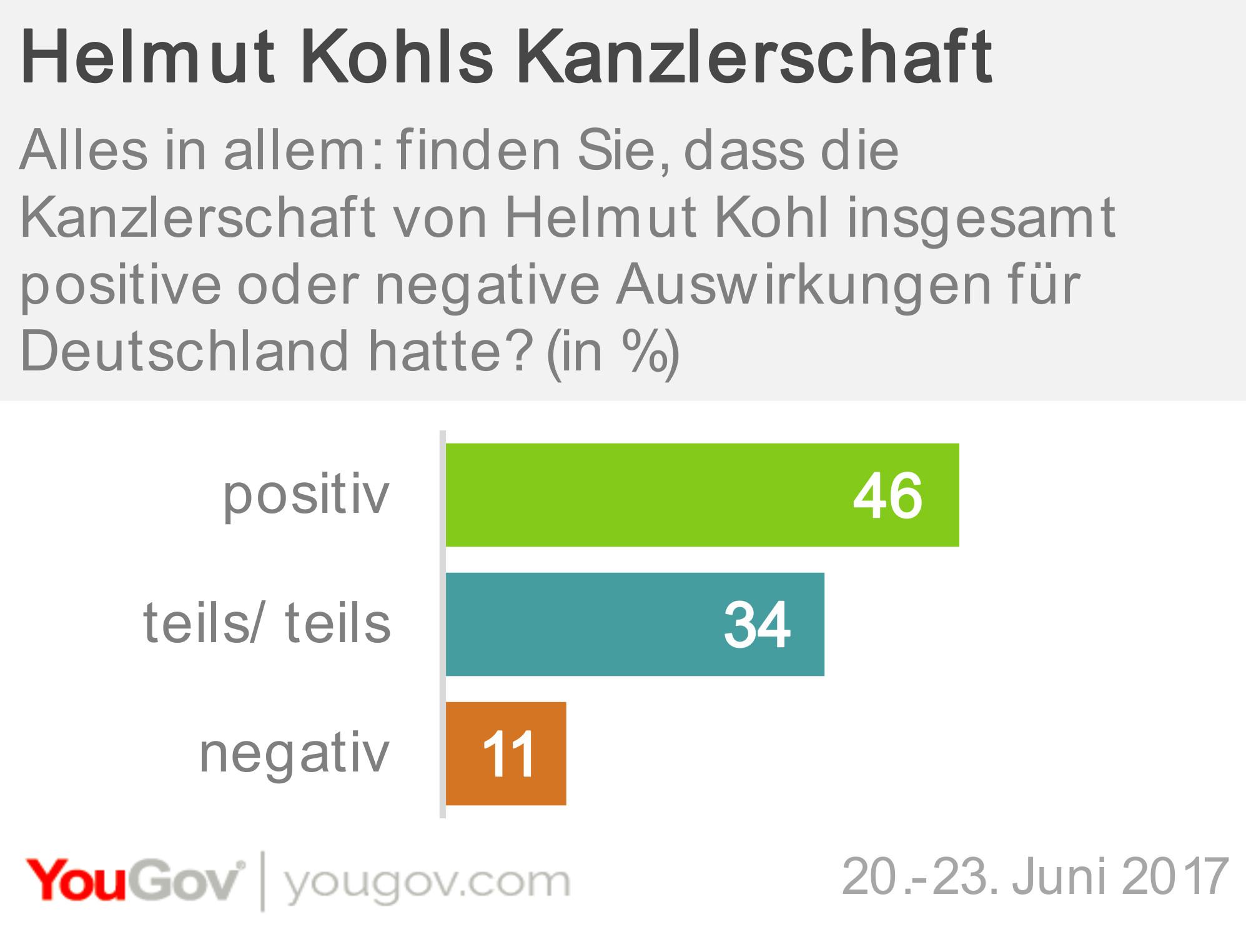 Helmut Kohls Kanzlerschaft