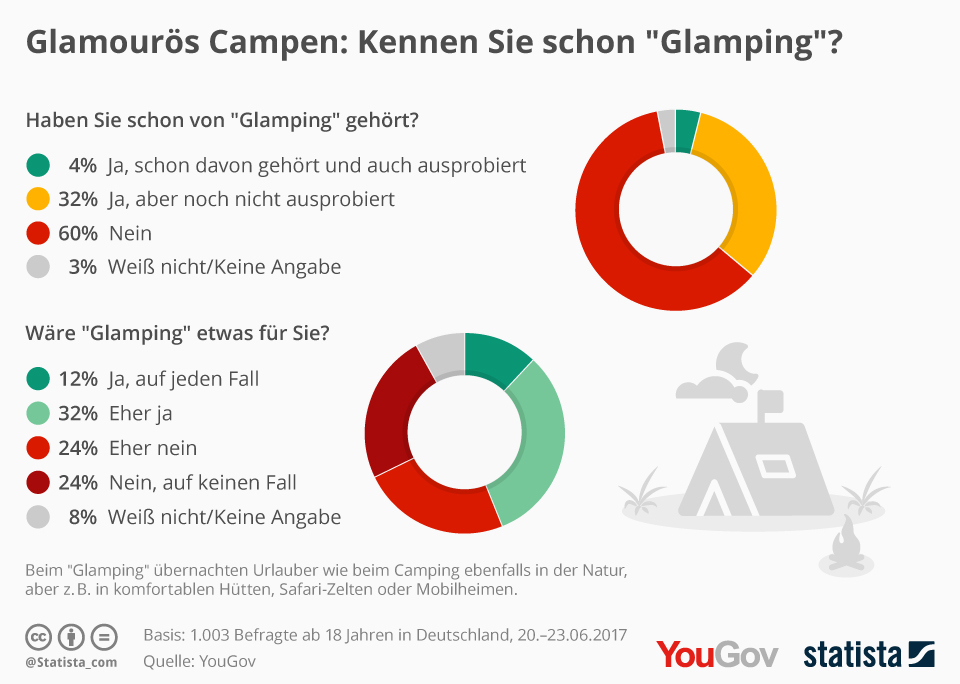 """Neuer Trend """"Glamping"""": Glamouröses Camping"""