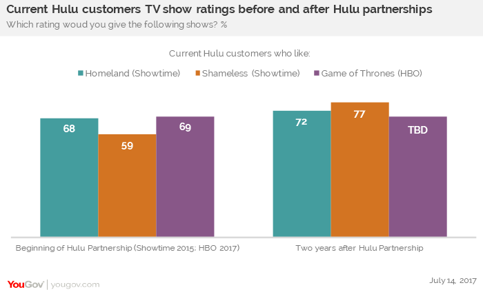 Game of Thrones' new season is coming...to Hulu | YouGov