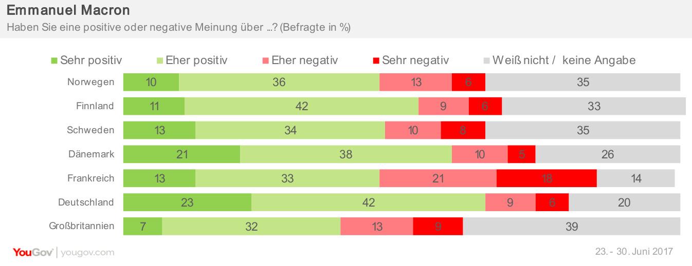 Beliebtheit Macron Eurotracker