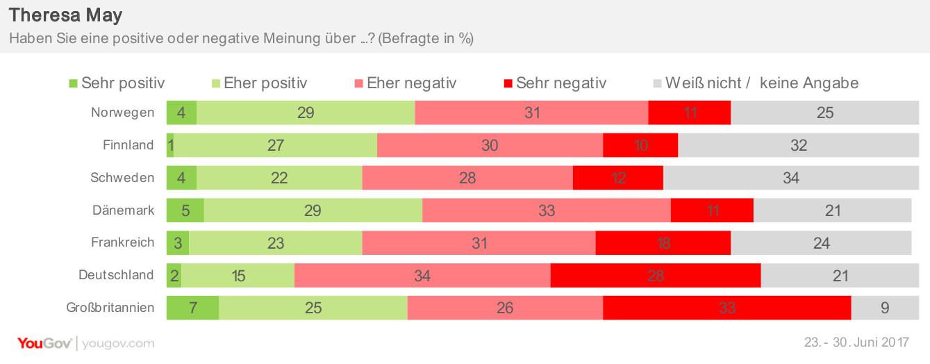Beliebtheit May Eurotracker