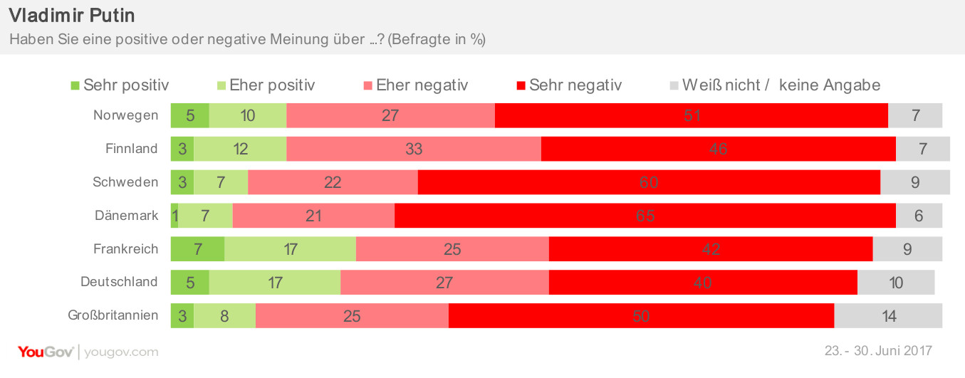 Beliebtheit Putin Eurotracker