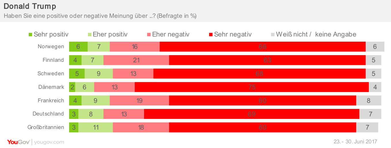 Beliebtheit Trump Eurotracker