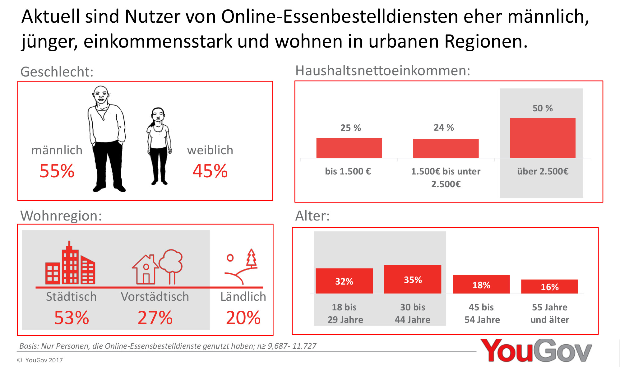 Nutzer Online Bestelldienste