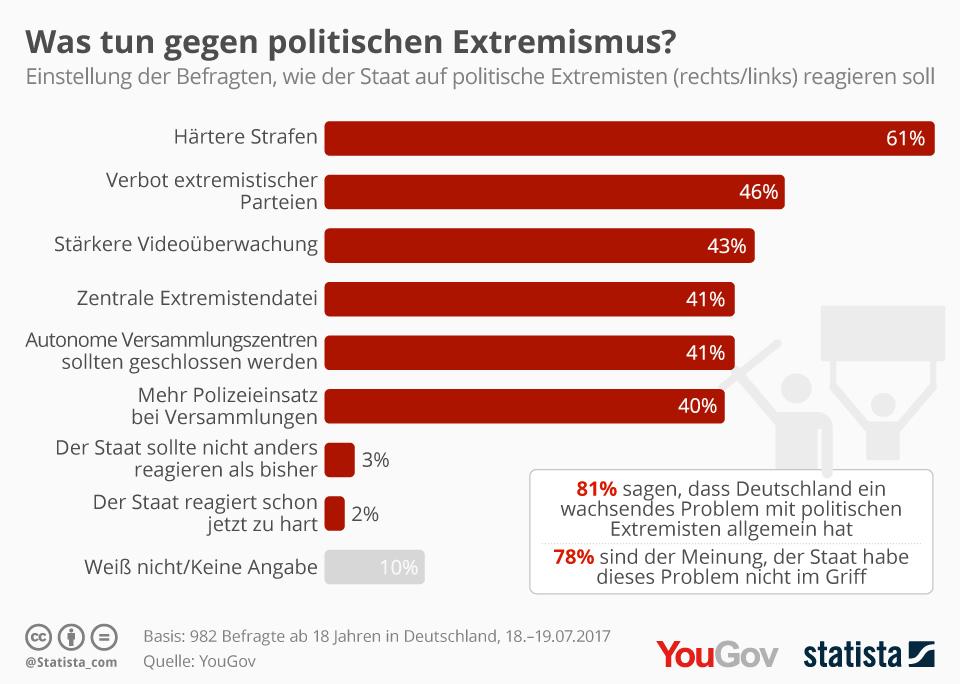 Was tun gegen politischen Extremismus