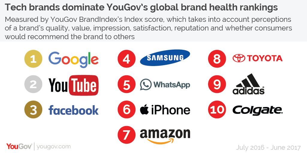 the rankings are based on yougov brandindex data from across the world brandindex operates in 32 countries across the globe covering markets in north