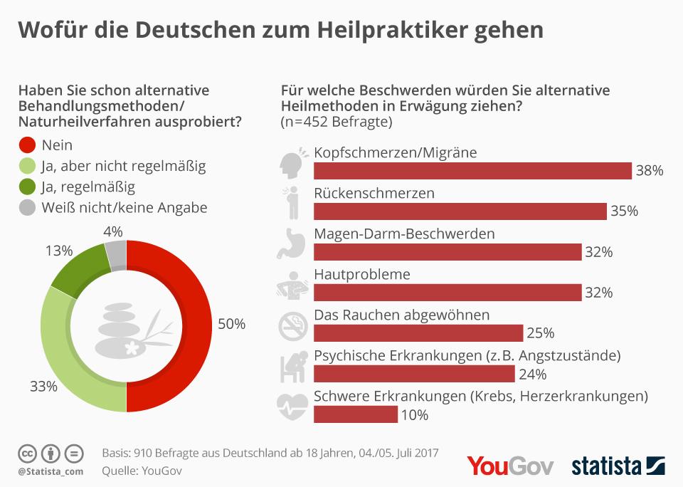 Wofür Nutzen Deutsche Heilmethoden