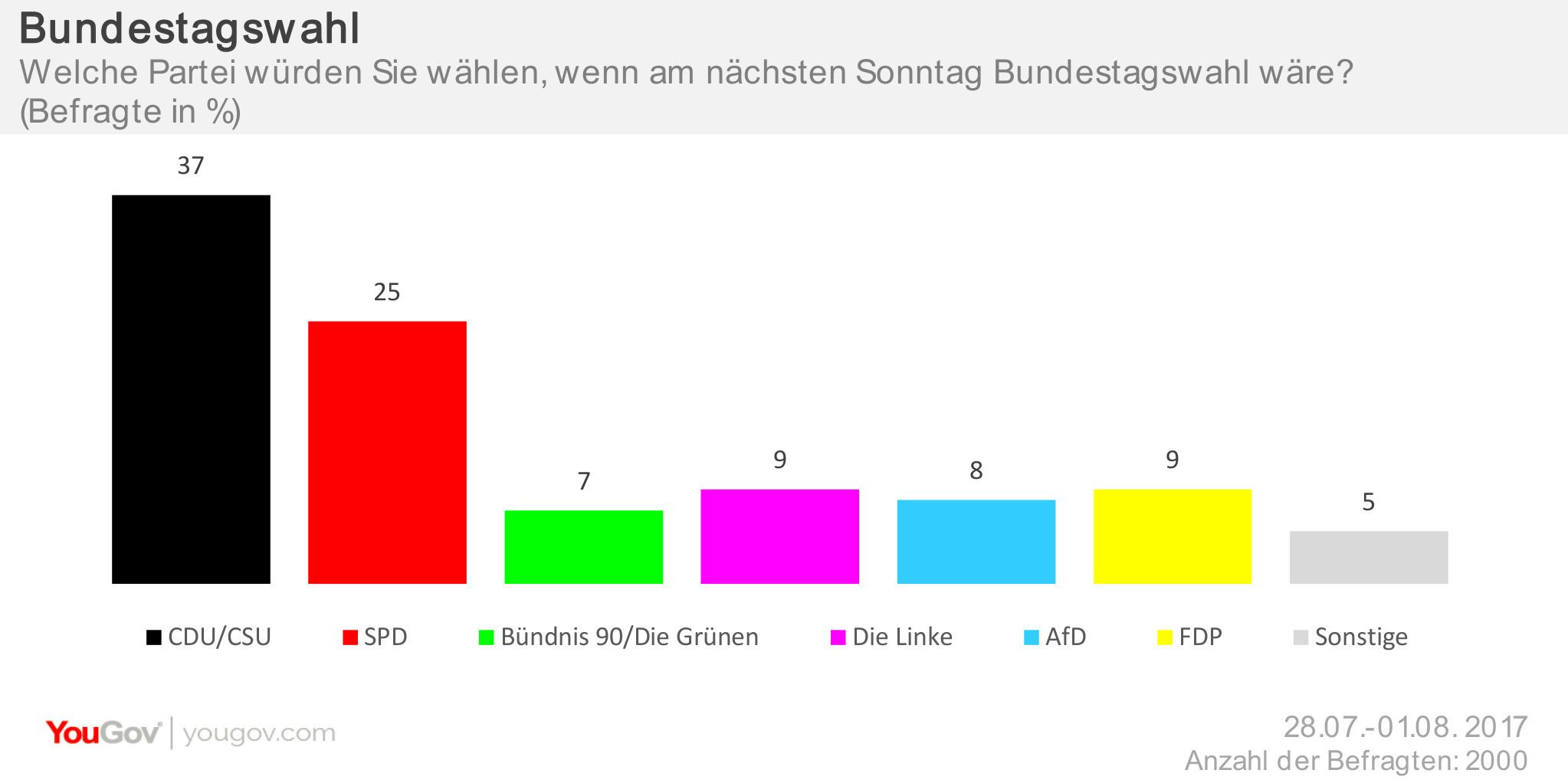 Sonntagsfrage Bundestag