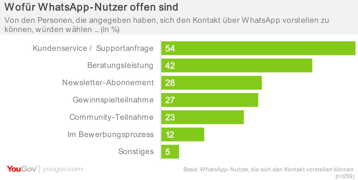 Wofür Whatsapp-Nutzer offen sind