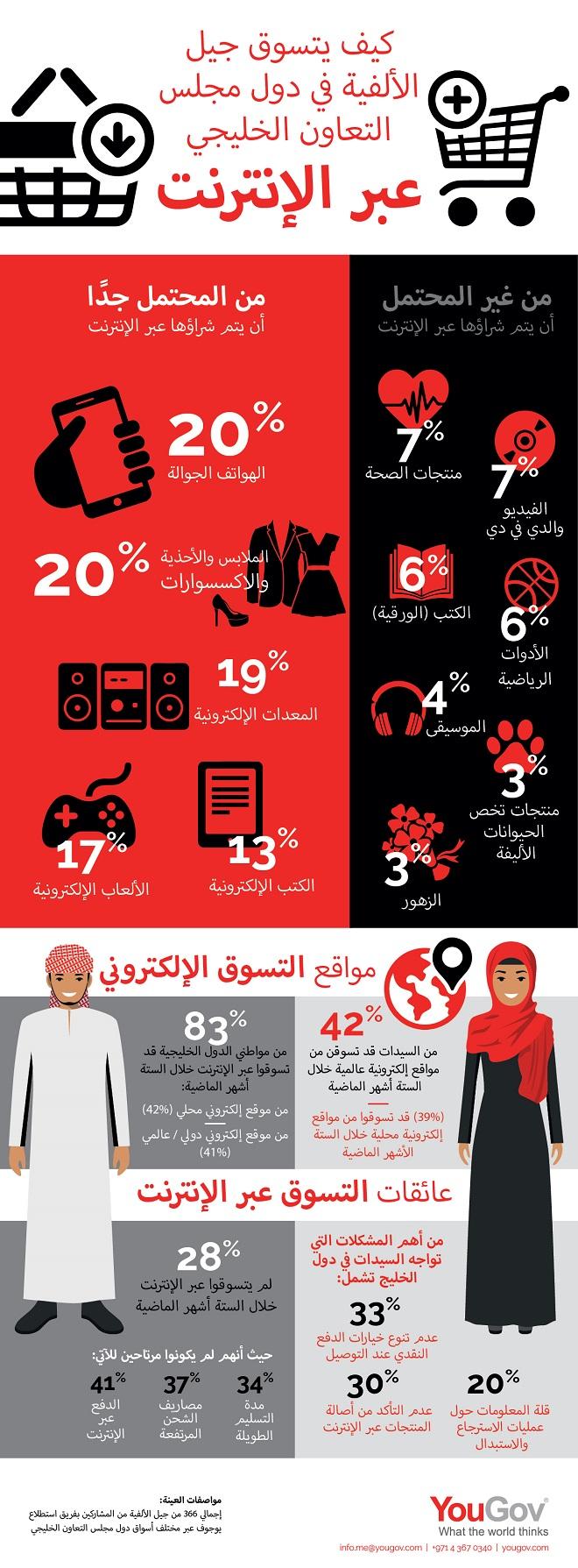 كيف يتسوق جيل الألفية في دول مجلس التعاون الخليجي عبر الإنترنت؟