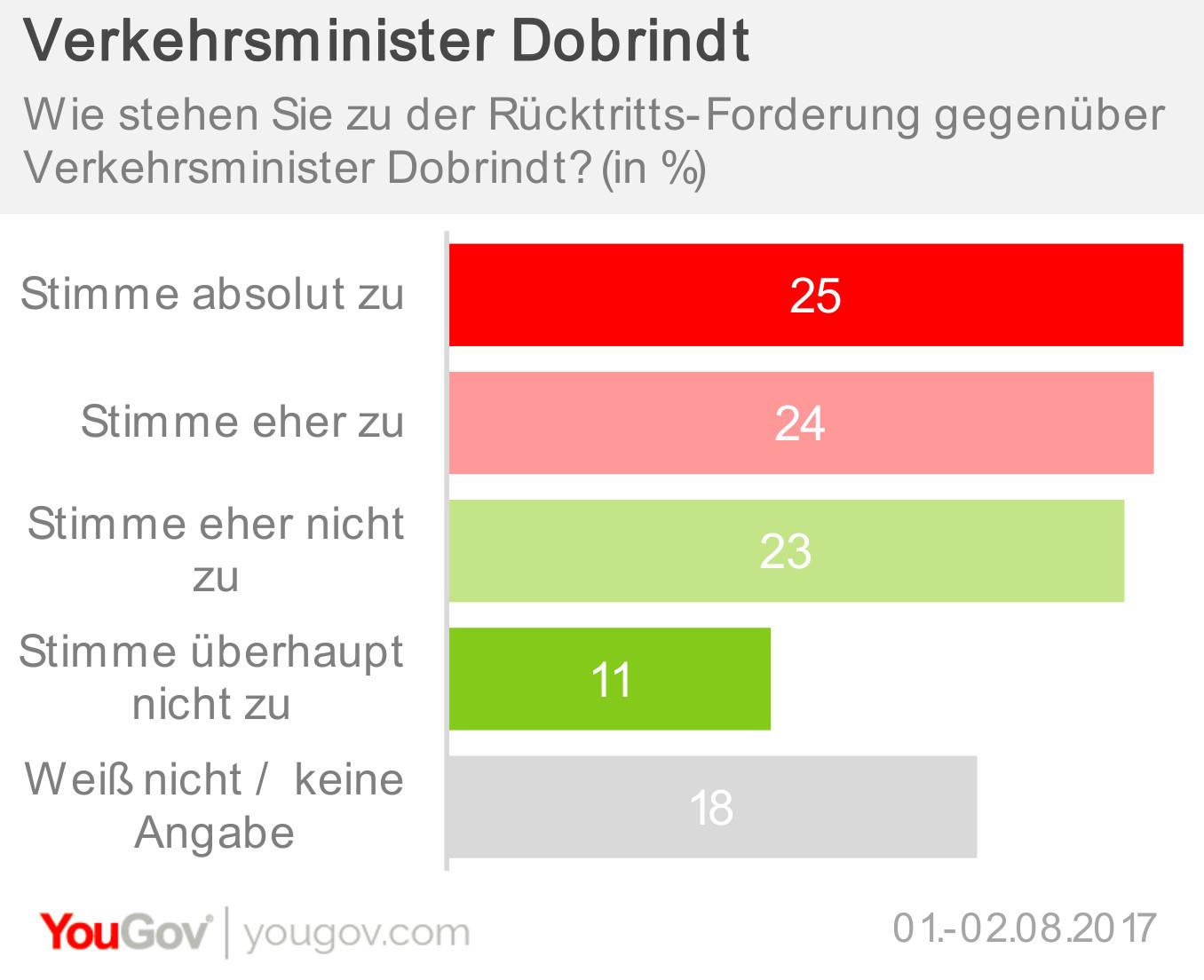 Rücktrittsforderungen gegenüber Alexander Dobrindt (CSU)