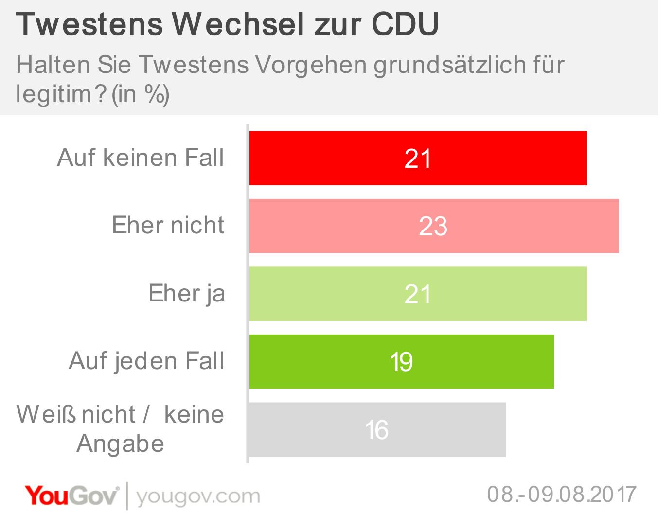 Twestens Wechsel zur CDU