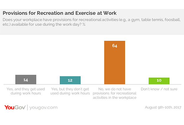 83% of creative professionals say that exercise boosts
