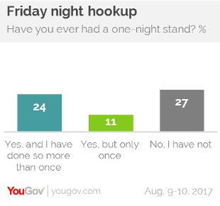 Hookup someone you had a one night stand with