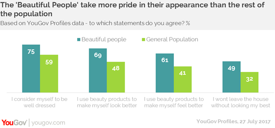 YouGov Inside the mindset of the beautiful people