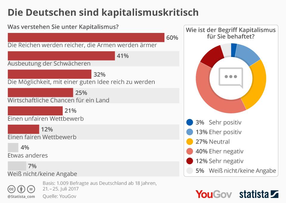 So sehen die Deutschen den Kapitalismus