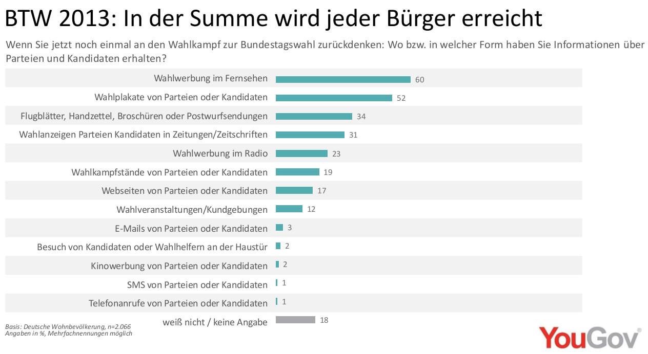 Wahlwerbung Wahrnehmung Bundestagswahl 2013
