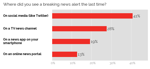 Finding breaking news