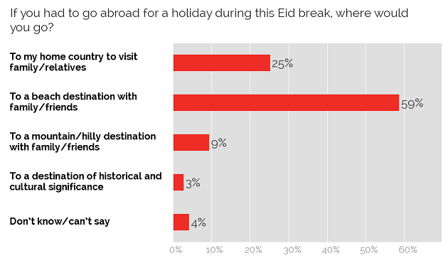 Eid holiday destinations