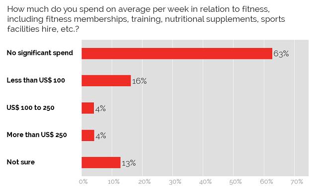 Fitness spending