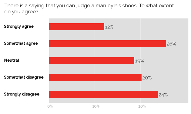 Judging people by their shoes