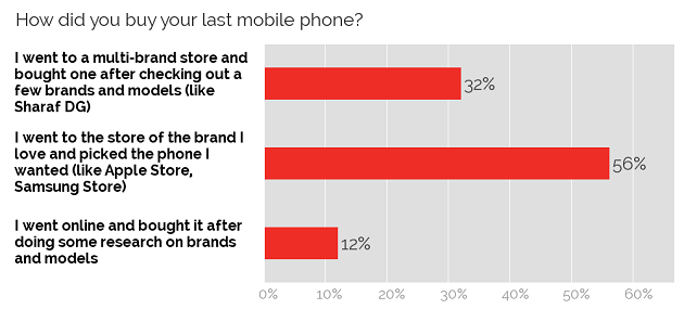 Mobile phone purchasing