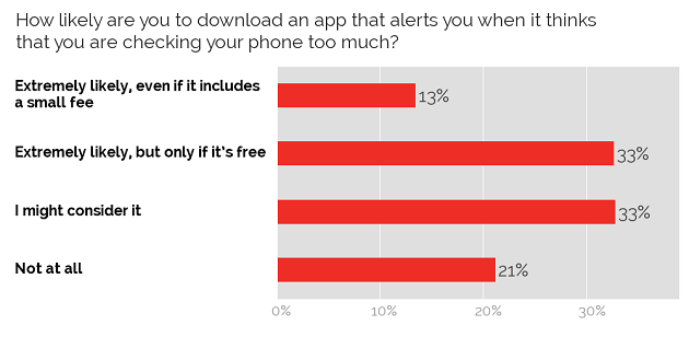 Likelyhood of downloading a smartphone usage alert app