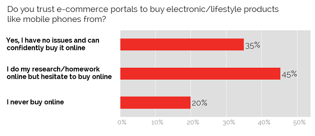 Trusting e-commerce websites
