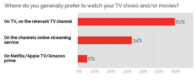 TV sources