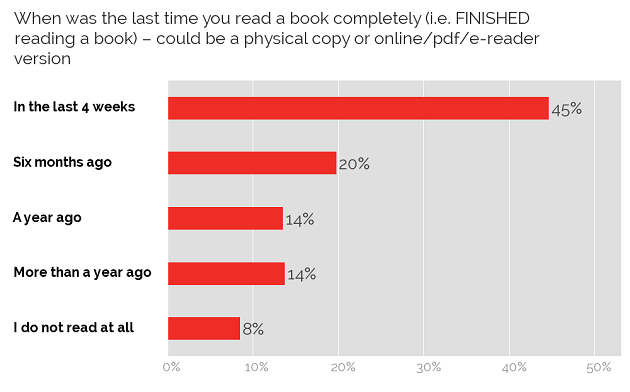 Ability to finish a book
