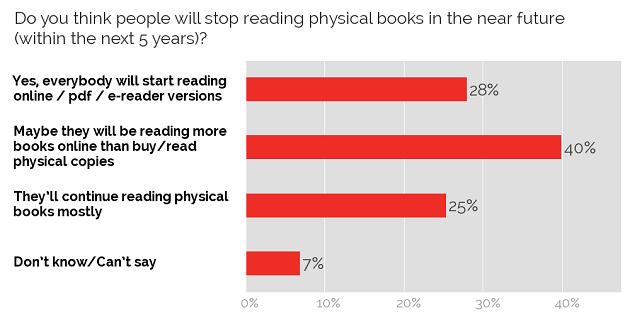 Lifespan of physical books