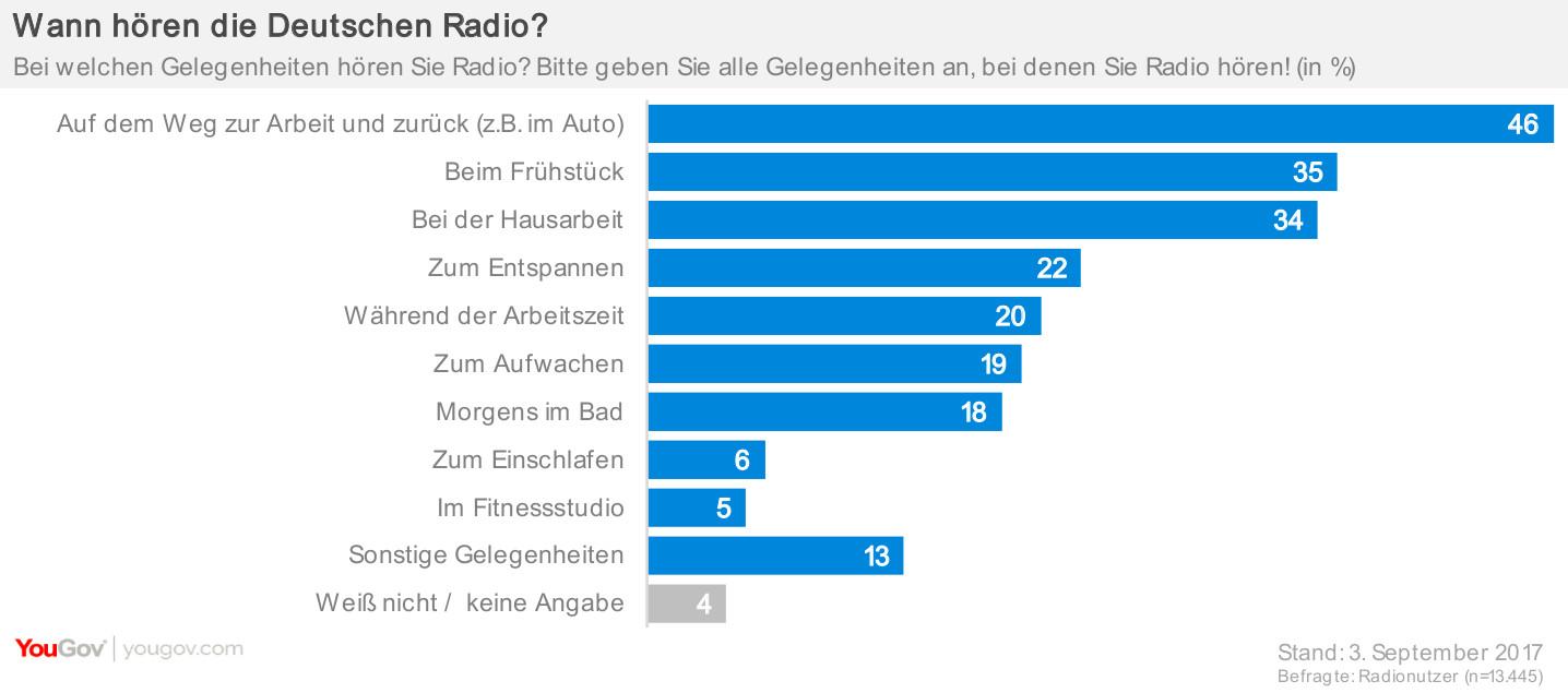 Wann hören die Deutschen Radio?