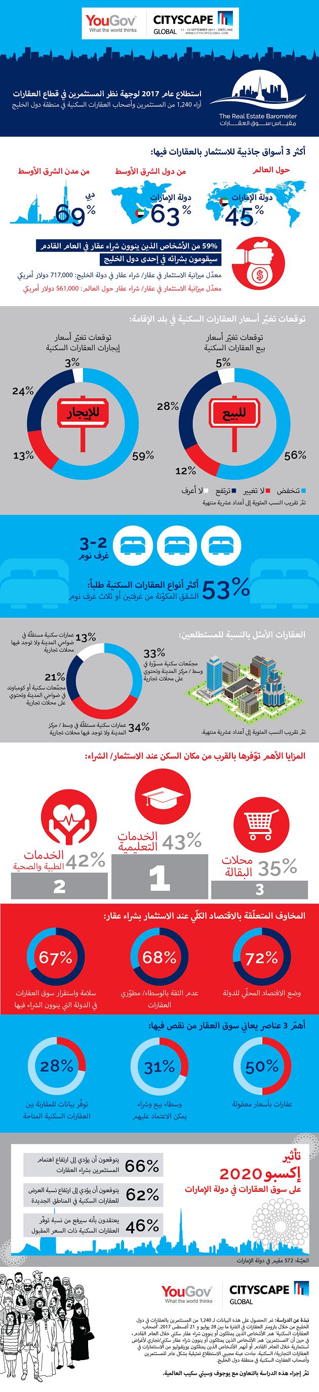 Infographic: GCC Real Estate Investor Sentiment