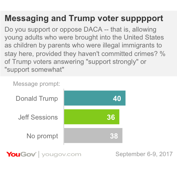 Messaging and Trump voter support for DACA