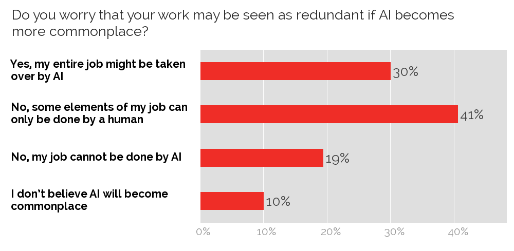 Concerns related to AI taking over jobs