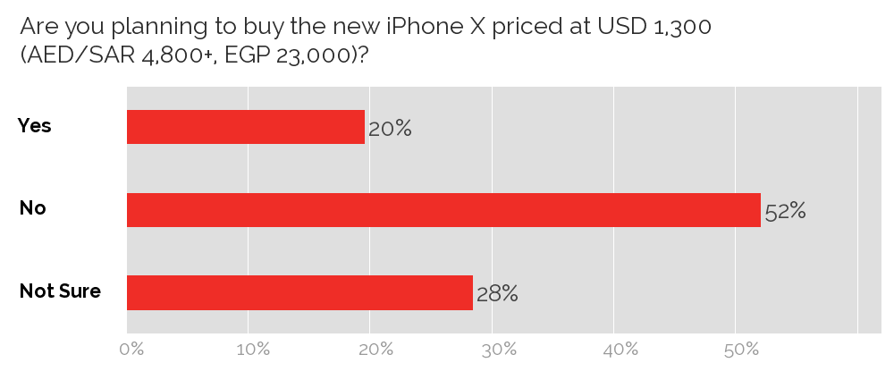 Intent to buy new iPhone X
