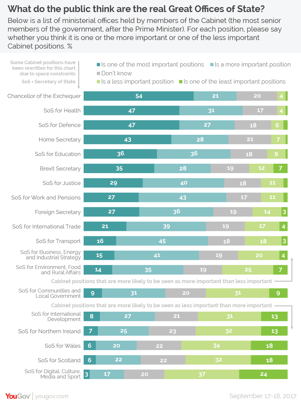 YouGov | What do the public think are the real Great Offices of State?